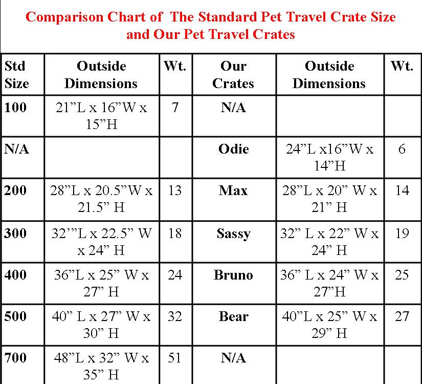 Pet Travel Carrier Crate Guidelines Kats N Us Pet Supply